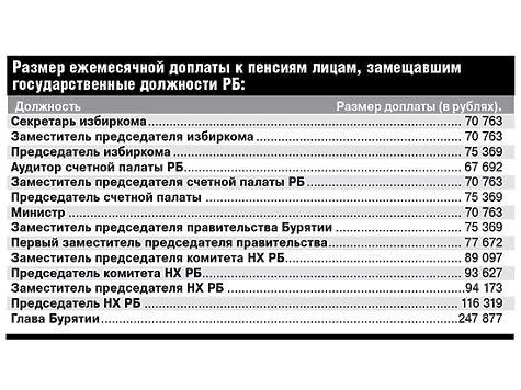Доплаты к пенсии за награды россии отреагировали удивительной
